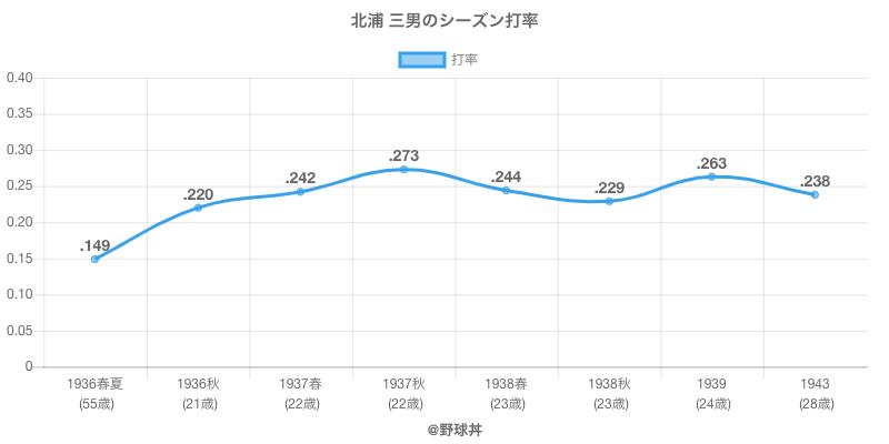 北浦 三男のシーズン打率