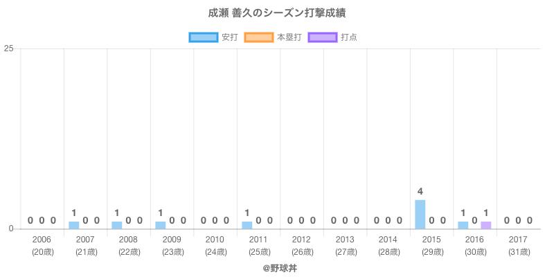 #成瀬 善久のシーズン打撃成績