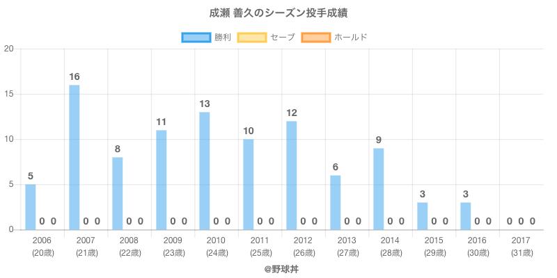 #成瀬 善久のシーズン投手成績