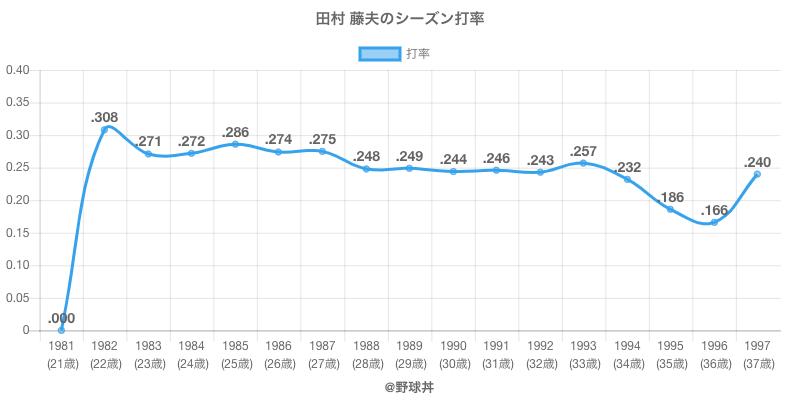 田村 藤夫のシーズン打率
