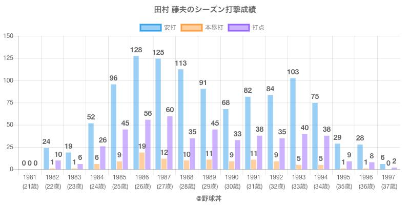 #田村 藤夫のシーズン打撃成績