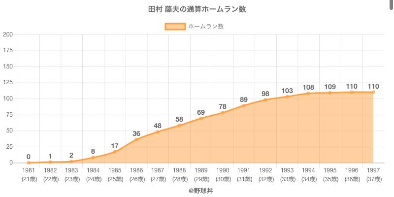 #田村 藤夫の通算ホームラン数