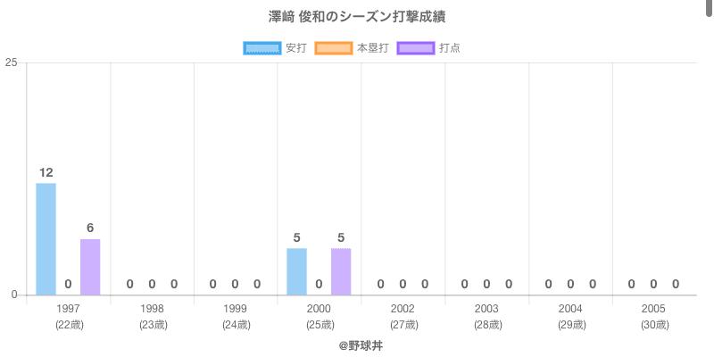#澤﨑 俊和のシーズン打撃成績