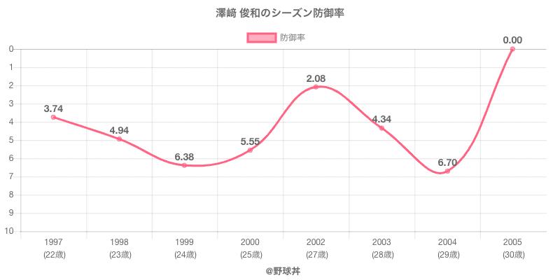 澤﨑 俊和のシーズン防御率