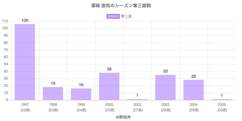 #澤﨑 俊和のシーズン奪三振数