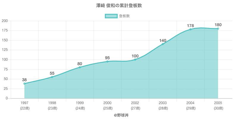 #澤﨑 俊和の累計登板数