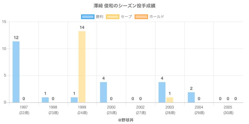 #澤﨑 俊和のシーズン投手成績