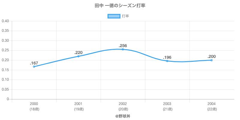 田中 一徳のシーズン打率