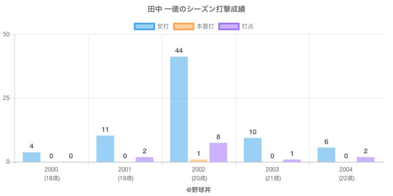 #田中 一徳のシーズン打撃成績