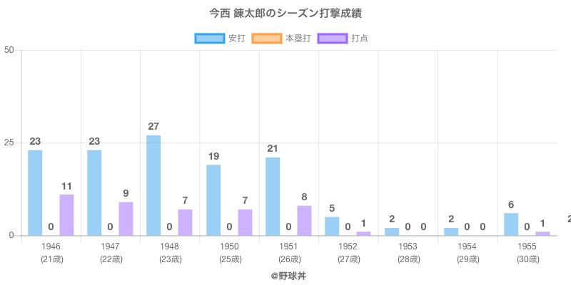 #今西 錬太郎のシーズン打撃成績