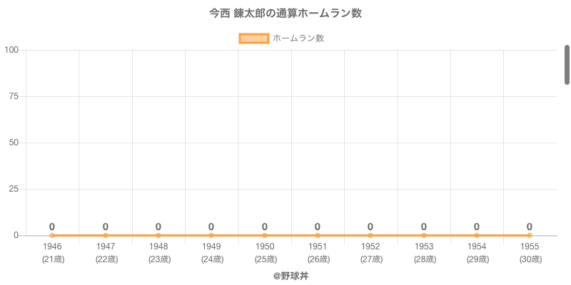 #今西 錬太郎の通算ホームラン数