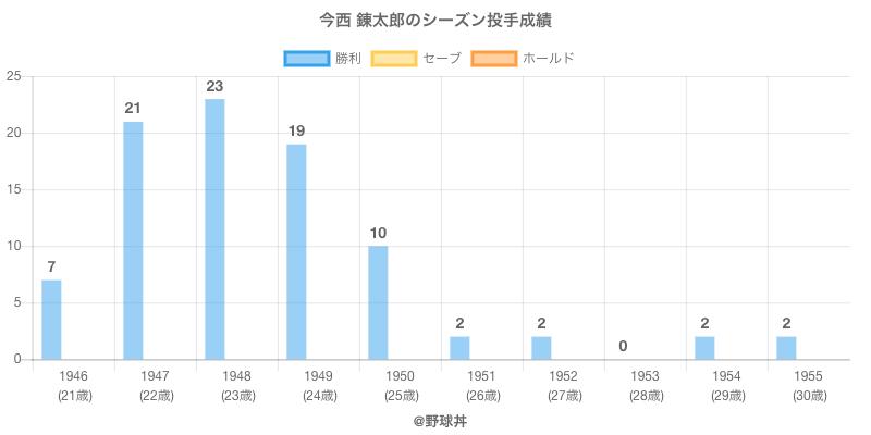 #今西 錬太郎のシーズン投手成績