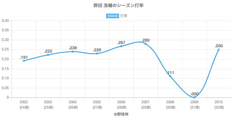 野田 浩輔のシーズン打率
