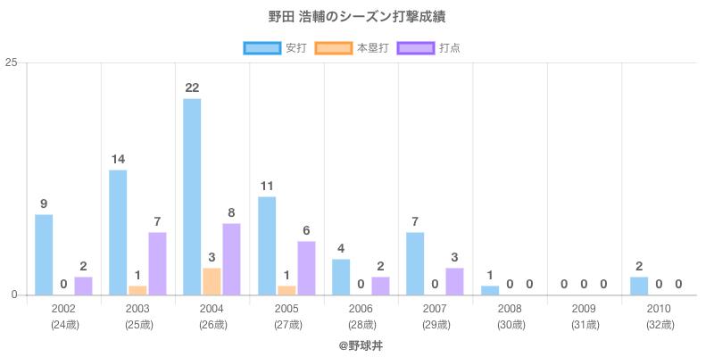 #野田 浩輔のシーズン打撃成績