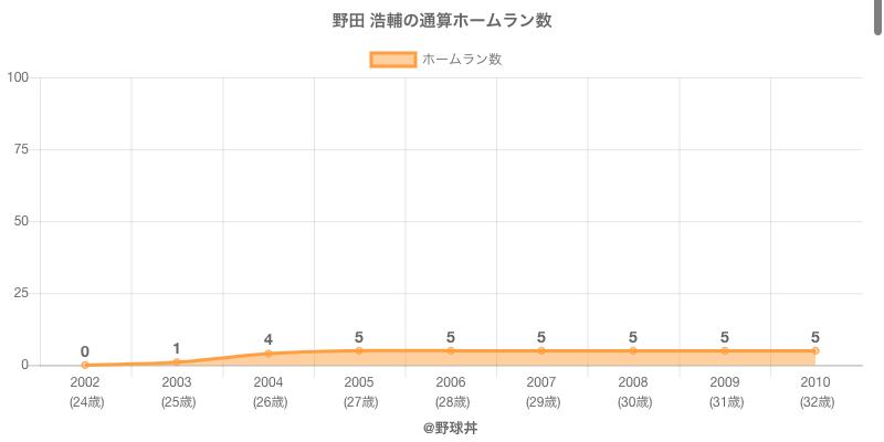#野田 浩輔の通算ホームラン数
