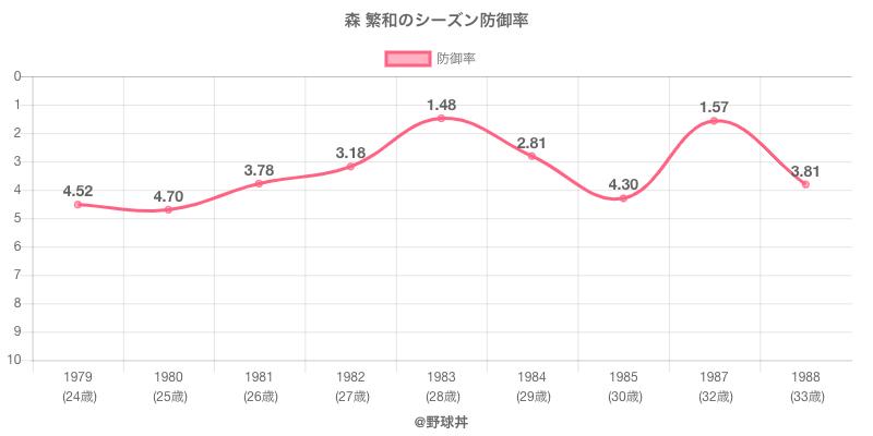 森 繁和のシーズン防御率