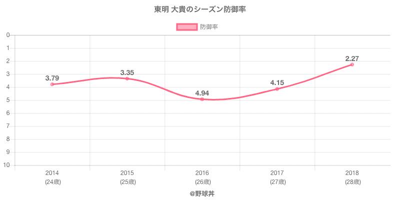 東明 大貴のシーズン防御率