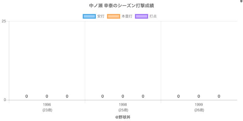 #中ノ瀬 幸泰のシーズン打撃成績