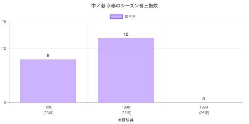 #中ノ瀬 幸泰のシーズン奪三振数