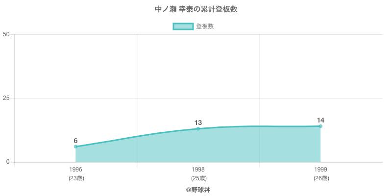 #中ノ瀬 幸泰の累計登板数