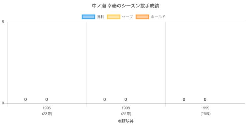 #中ノ瀬 幸泰のシーズン投手成績