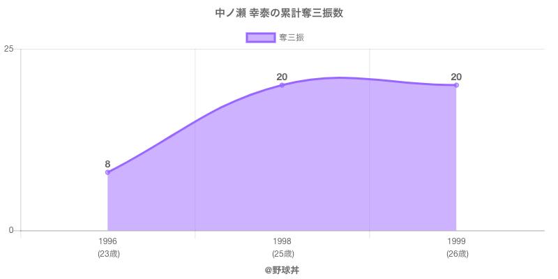 #中ノ瀬 幸泰の累計奪三振数