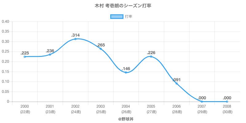 木村 考壱朗のシーズン打率