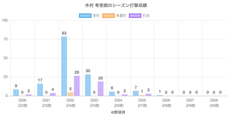 #木村 考壱朗のシーズン打撃成績