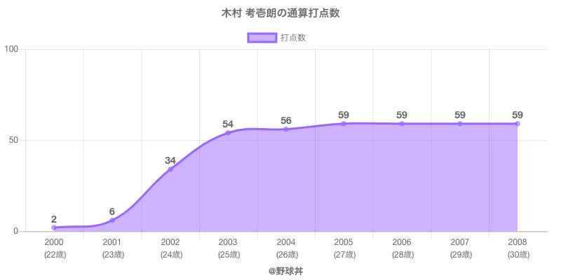 #木村 考壱朗の通算打点数