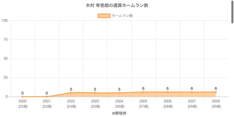 #木村 考壱朗の通算ホームラン数