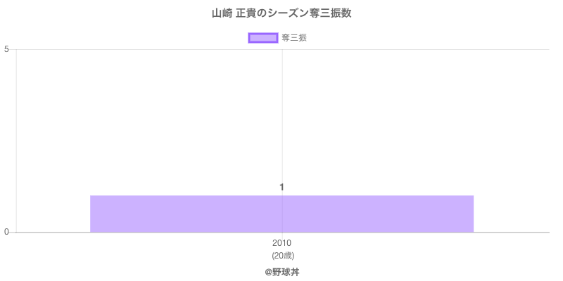 #山崎 正貴のシーズン奪三振数