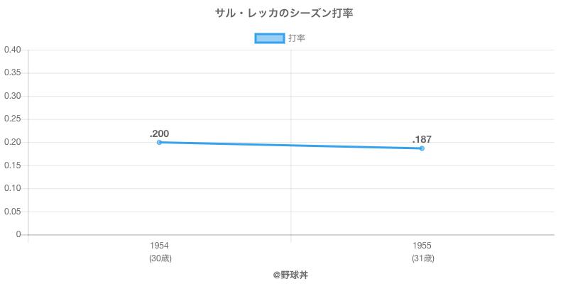 サル・レッカのシーズン打率