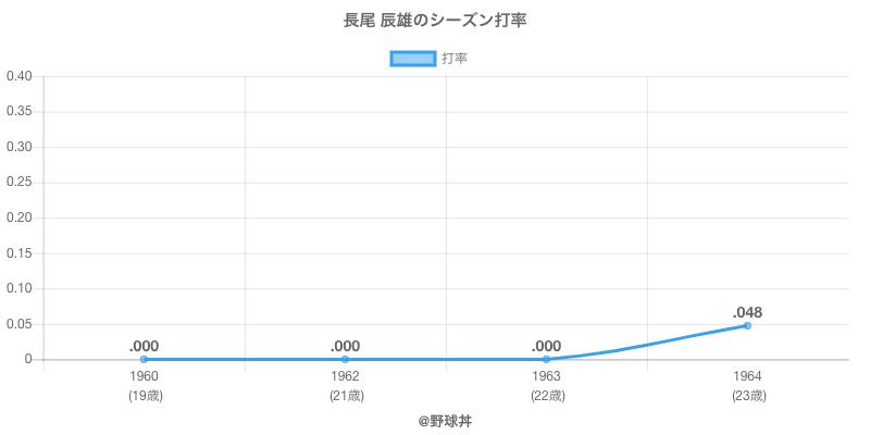 長尾 辰雄のシーズン打率