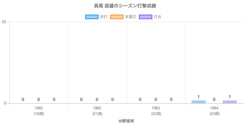 #長尾 辰雄のシーズン打撃成績