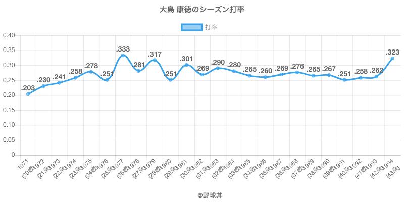 大島 康徳のシーズン打率