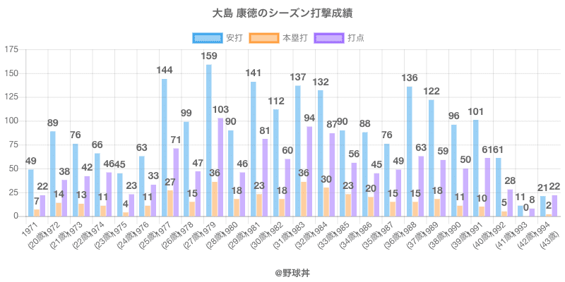 #大島 康徳のシーズン打撃成績