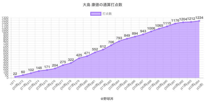 #大島 康徳の通算打点数
