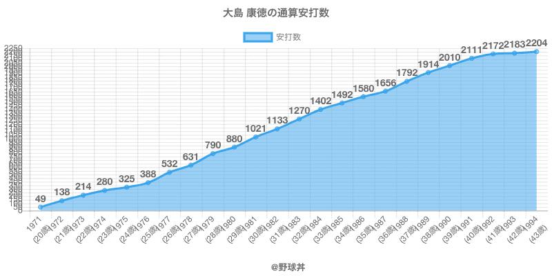 #大島 康徳の通算安打数