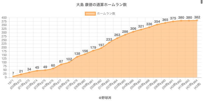 #大島 康徳の通算ホームラン数