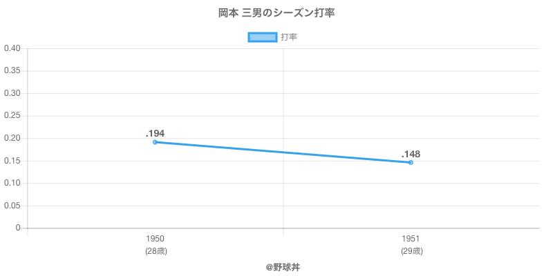 岡本 三男のシーズン打率