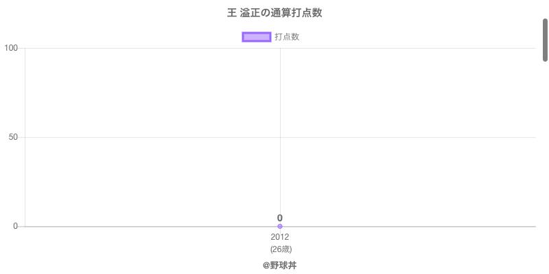 #王 溢正の通算打点数