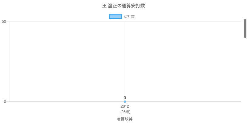 #王 溢正の通算安打数