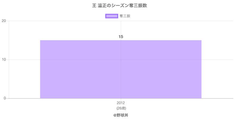 #王 溢正のシーズン奪三振数