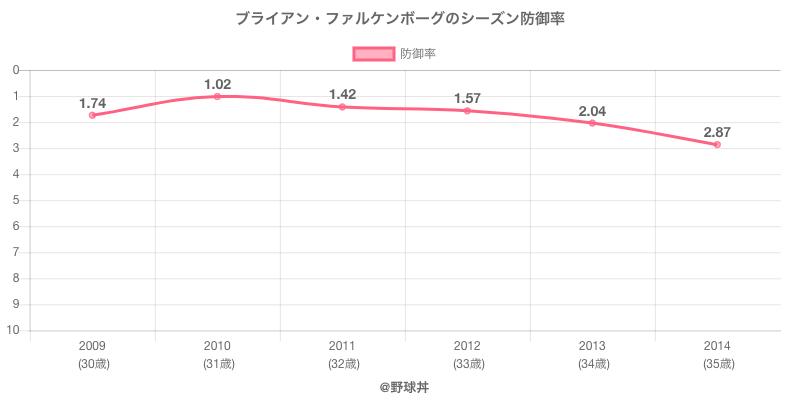 ブライアン・ファルケンボーグのシーズン防御率