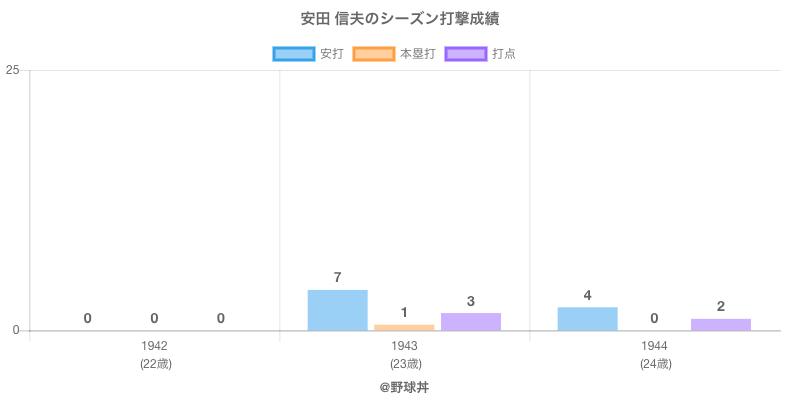 #安田 信夫のシーズン打撃成績