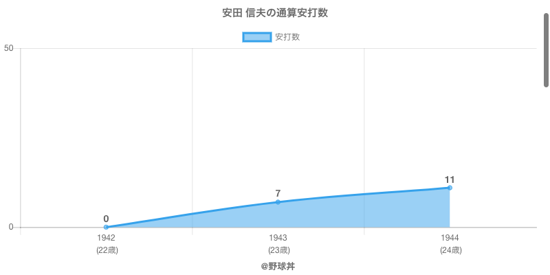 #安田 信夫の通算安打数
