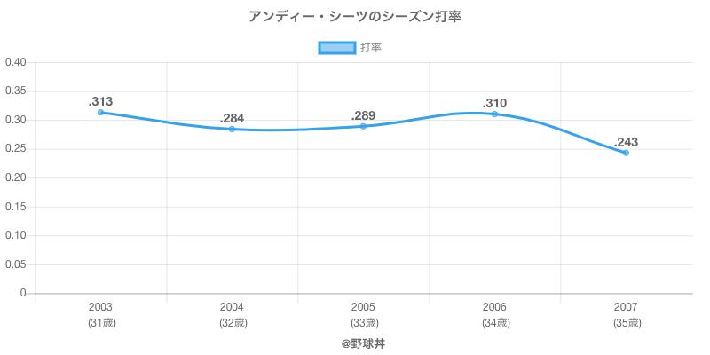 アンディー・シーツのシーズン打率