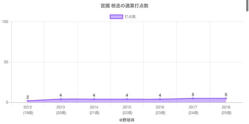 #宮國 椋丞の通算打点数