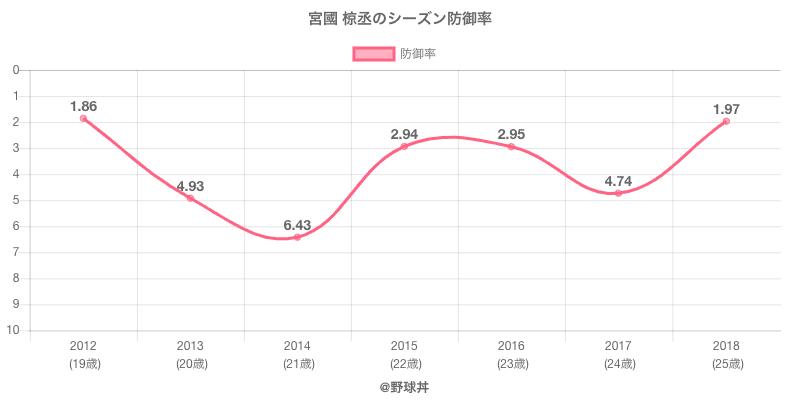 宮國 椋丞のシーズン防御率