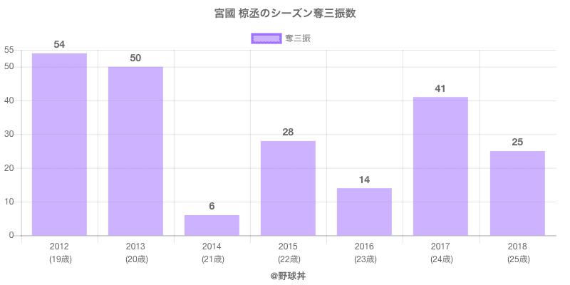 #宮國 椋丞のシーズン奪三振数